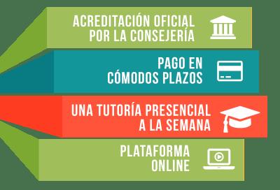 Facilidades en los cursos oficiales de FP: pago en cómodos plazos, titulación oficial, una tutoría presencial a la semana, plataforma online