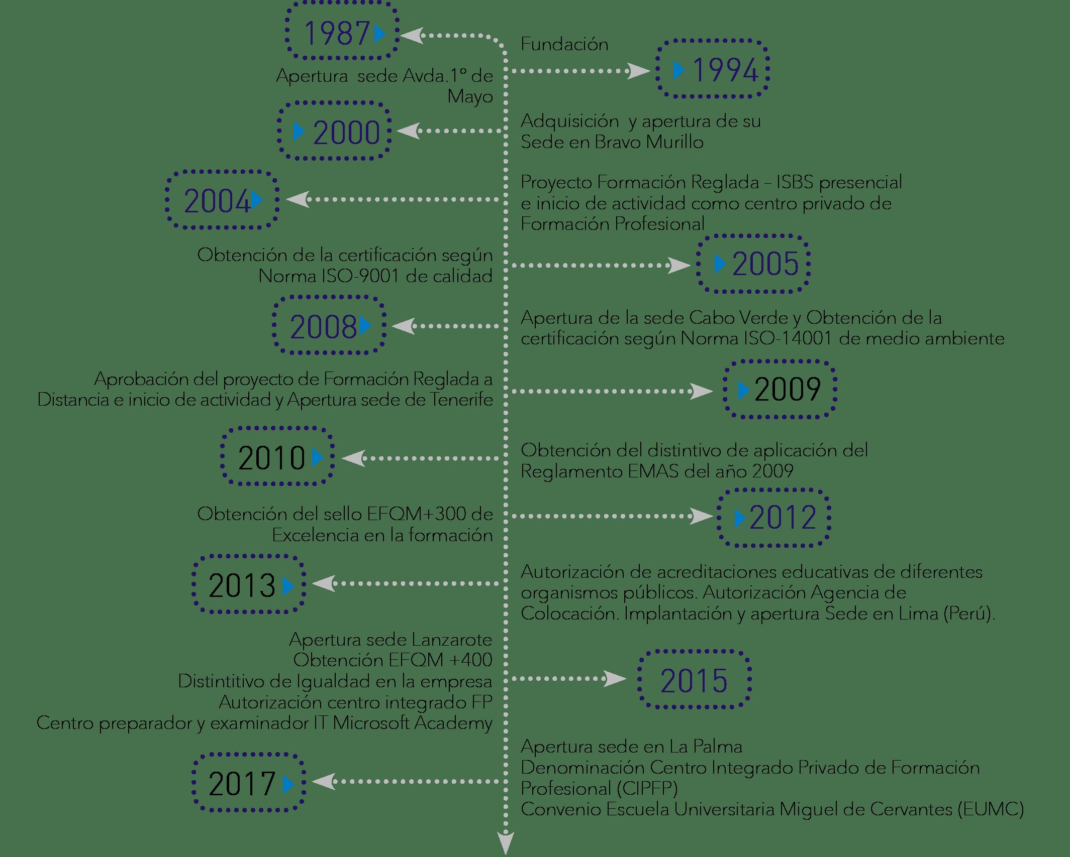 cronología de los logros y evolución del Instituto Focan