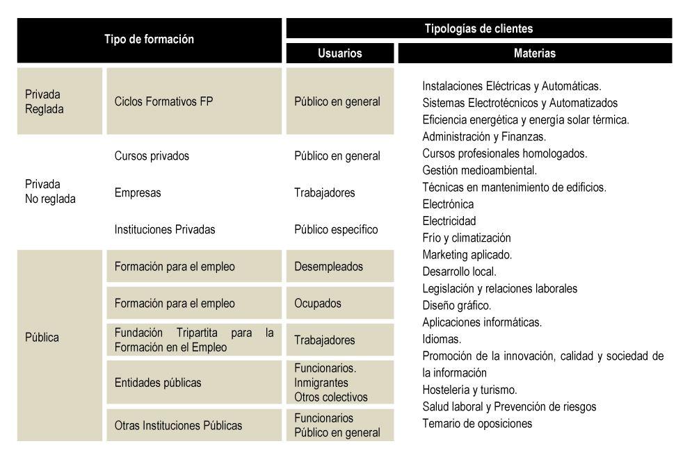 tabla resumen de los tipos de formación que ofrece el Instituto Focan